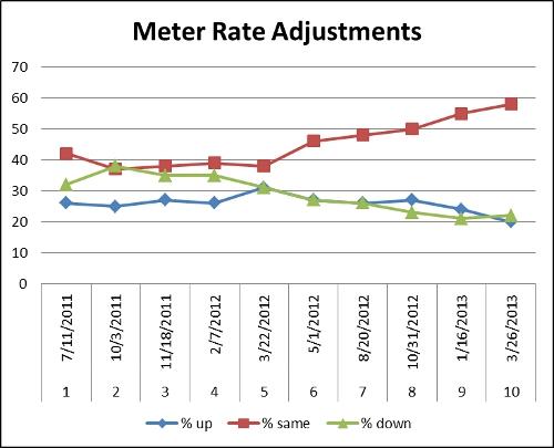 Based on data from SFMTA.