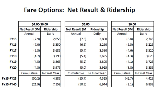 OAC ridership and budget impact (April 2014)