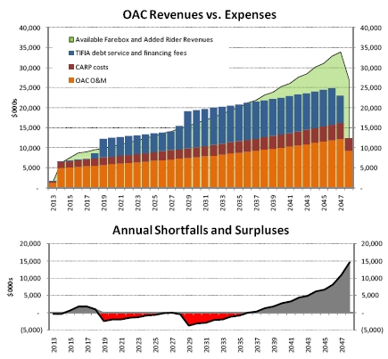 OAC shortfalls and surpluses presented in Summer 2009. Courtesy of BART.